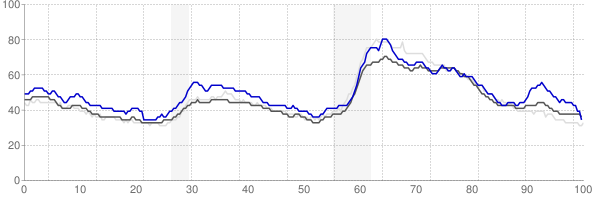 Erie, Pennsylvania monthly unemployment rate chart